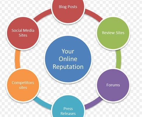 Reason Why Every Business Should Avail Online Reputation And SEO Service