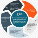 Reasons Your company Need a Contract Management Solution