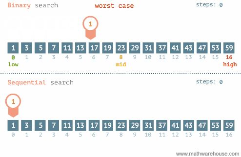 What Is Binary Search And How It Works In Data Structure